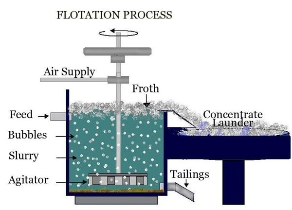 Flotation Process